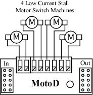 motod diagram