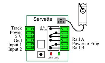 servette diagram