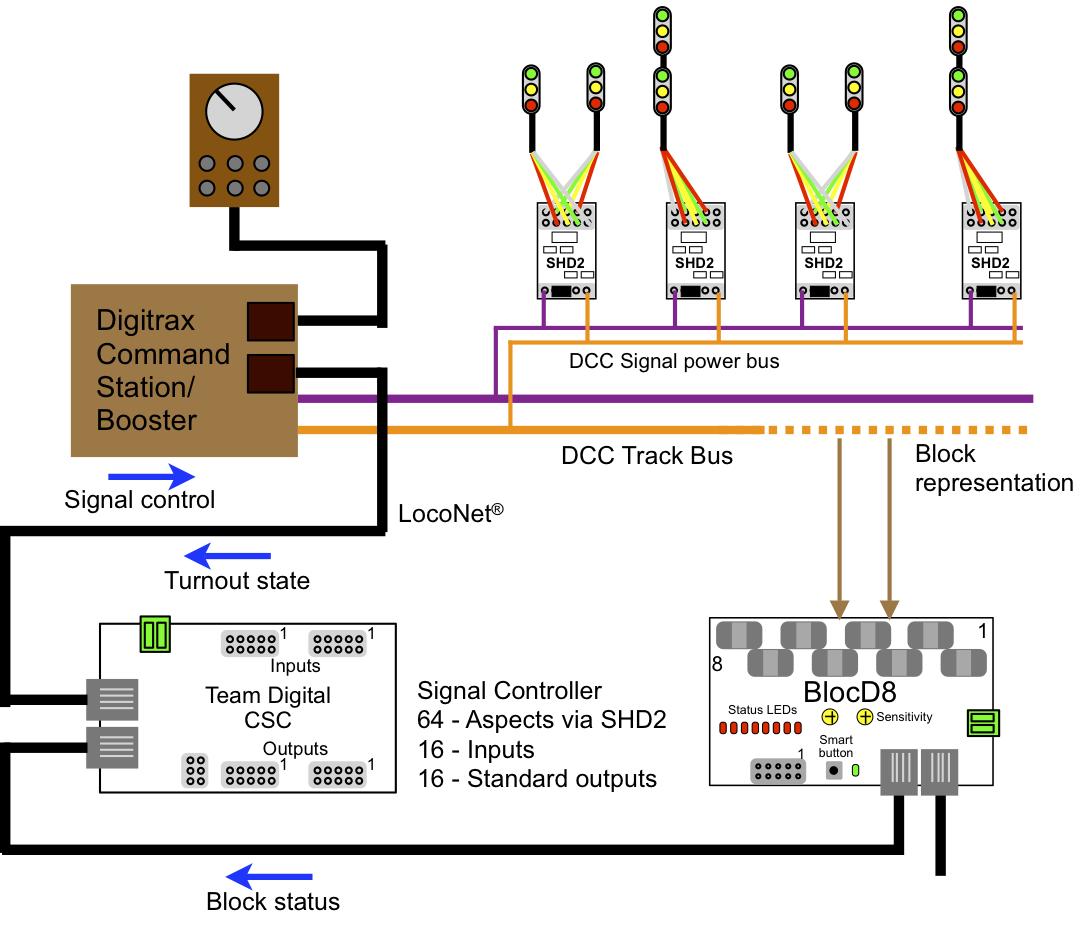 digitrax dcc wiring diagrams mack truck alternator wiring